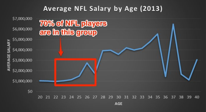 average-nfl-salary-age