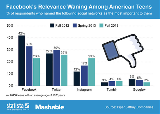 The Leading Indicator: As Facebook declines, Twitter is now more popular among teenagers, and Instagram is on a rapid rise.