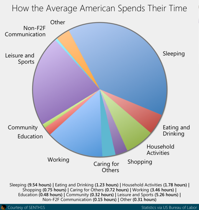 time spent graphic