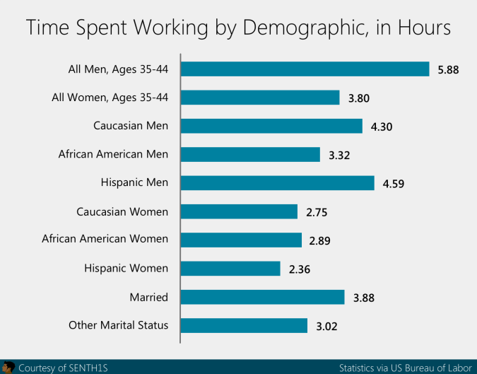 time spent working graphic