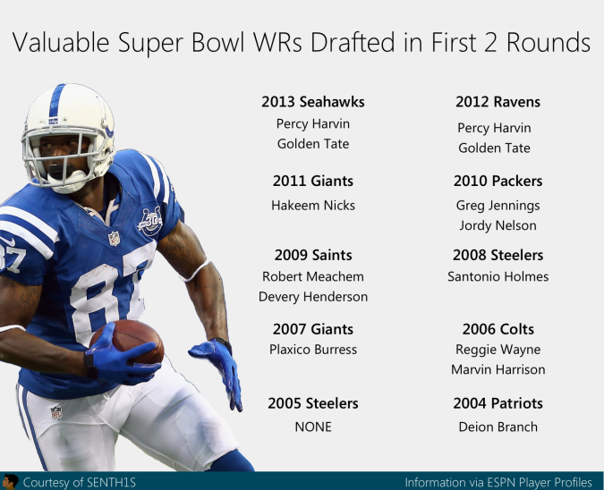 high drafted super bowl wide receivers