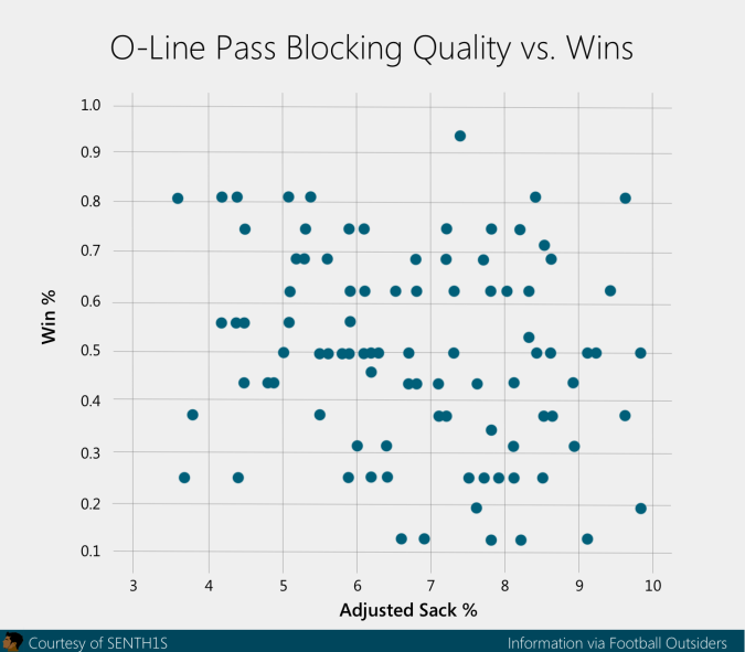 pass blocking wins correlation