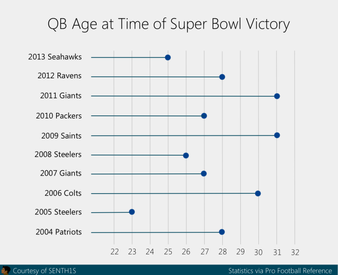 qb age super bowl graph