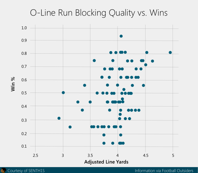 run blocking wins correlation