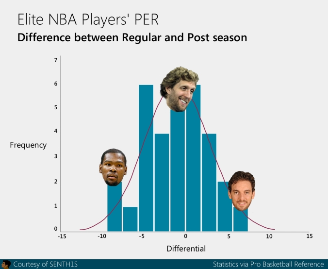 nba elite PER regular vs postseason