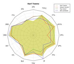 Karl Towns